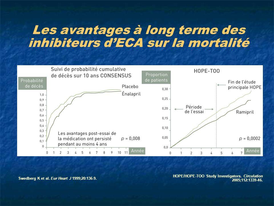 HOPE/HOPE-TOO Study Investigators. Circulation 2005;112:1339-46. Swedberg K et al. Eur Heart J 1999;20:136-9.