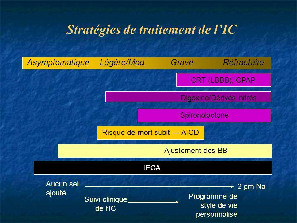 Stratégies de traitement de lIC IECA/(ARA) Ajustement des BB Spironolactone Digoxine/Dérivés nitrés Aucun sel ajouté 2 gm Na Suivi clinique de lIC Pro