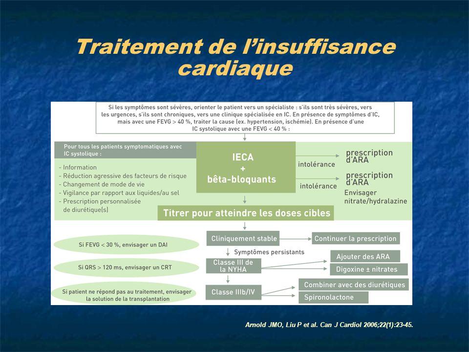 Traitement de linsuffisance cardiaque Arnold JMO, Liu P et al. Can J Cardiol 2006;22(1):23-45.
