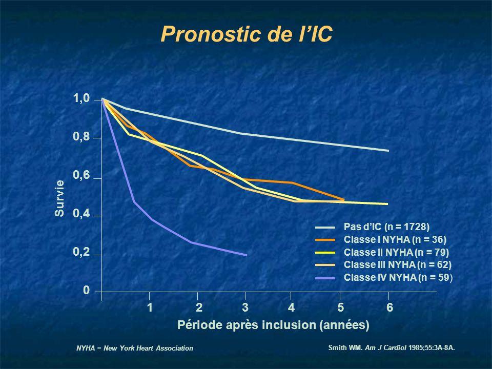 Pronostic de lIC Smith WM. Am J Cardiol 1985;55:3A-8A. NYHA = New York Heart Association 123456 Période après inclusion (années) Pas dIC (n = 1728) Cl