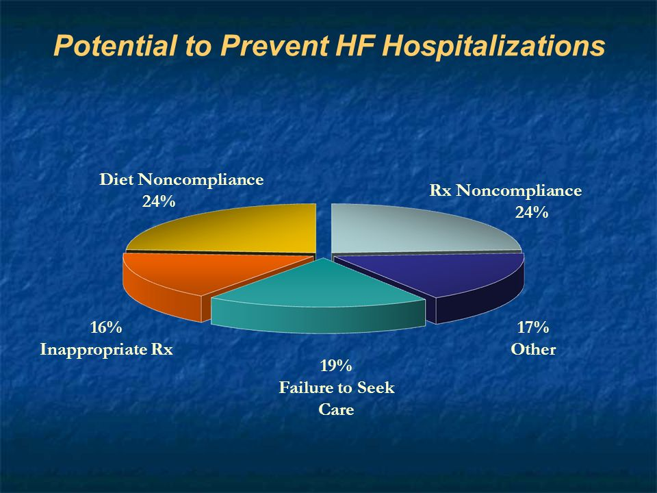 Potential to Prevent HF Hospitalizations 17% Other 19% Failure to Seek Care 16% Inappropriate Rx Rx Noncompliance 24% Diet Noncompliance 24%