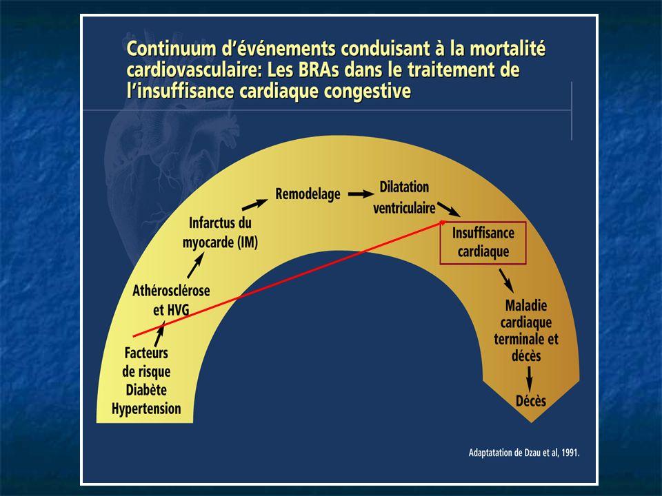 Diagnostic clinique Critères de Framingham 1 Majeur DNP ou orthopnée DVC Râles Cardiomégalie Œdème pulmonaire aigu Bruits de galop PVC > 16 cm H 2 O Temps de circulation 25 sec.