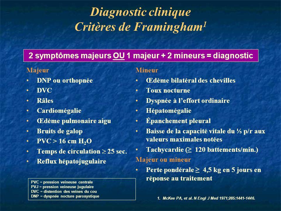 Diagnostic clinique Critères de Framingham 1 Majeur DNP ou orthopnée DVC Râles Cardiomégalie Œdème pulmonaire aigu Bruits de galop PVC > 16 cm H 2 O T