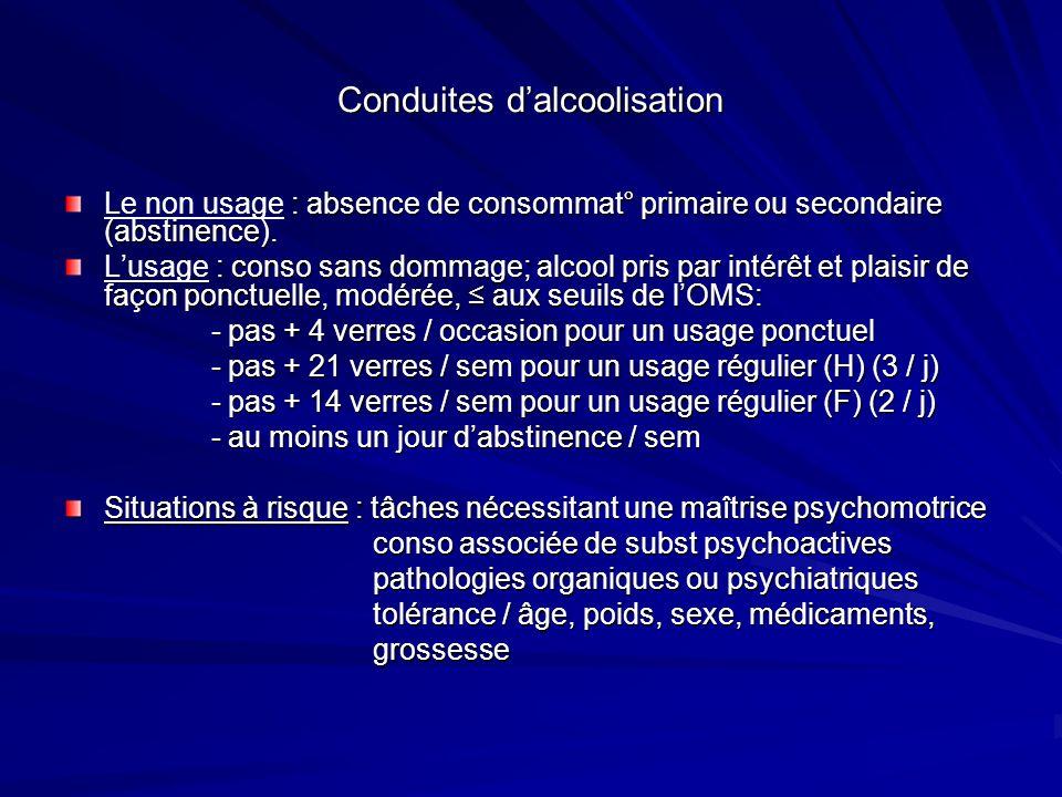 Effets physiopathologiques de lalcool SNC : lésions cérébrales abaissement du seuil convulsif abaissement du seuil convulsif perturbations des fonctions cognitives perturbations des fonctions cognitives Hépatiques : lalcool perturbe les fct° hépatiques car inducteur enzymatique, bloque la néoglucogénèse, augmente enzymatique, bloque la néoglucogénèse, augmente les TG les TG Digestifs : malabsorption avec diarrhée, dénutrition, amyotrophie FDR cardio-vasculaire et agent cancérogène (ORL, foie), troubles hématologiques ( VGM, GB, plaq, coagulation), tb métaboliques hypogly, TG, carences vitamines…) hypogly, TG, carences vitamines…)
