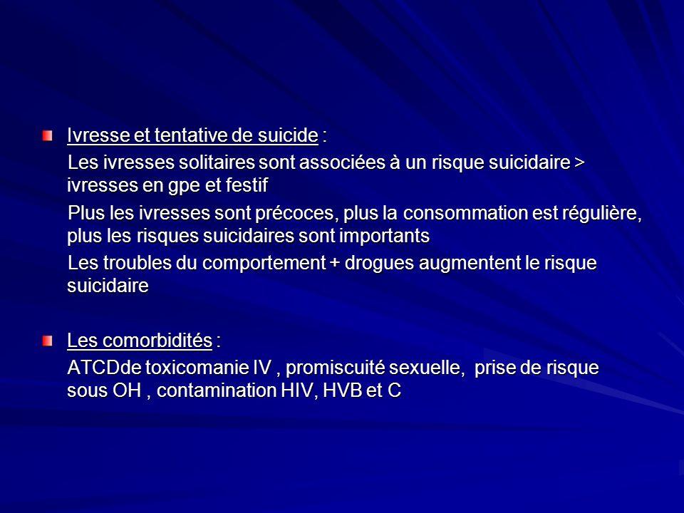 Ivresse et tentative de suicide : Les ivresses solitaires sont associées à un risque suicidaire > ivresses en gpe et festif Les ivresses solitaires so