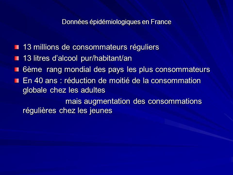 Données épidémiologiques en France 13 millions de consommateurs réguliers 13 litres dalcool pur/habitant/an 6ème rang mondial des pays les plus consom