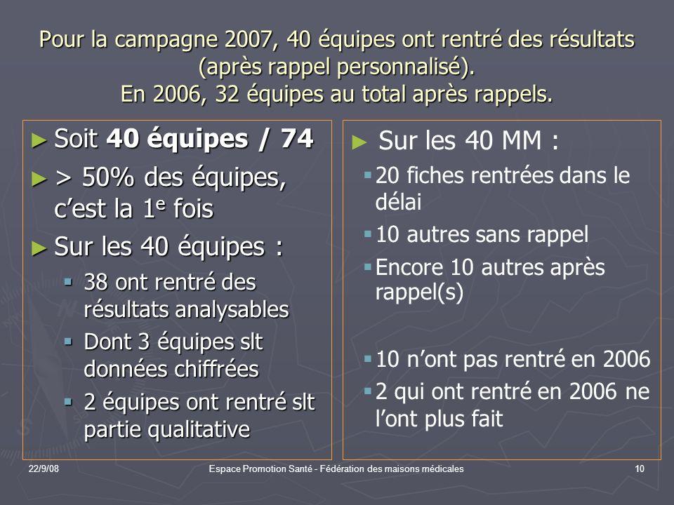22/9/08Espace Promotion Santé - Fédération des maisons médicales10 Pour la campagne 2007, 40 équipes ont rentré des résultats (après rappel personnali