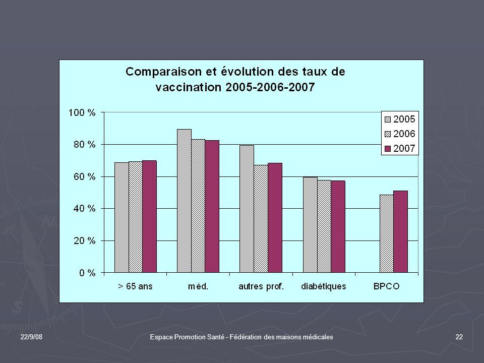 22/9/08Espace Promotion Santé - Fédération des maisons médicales22