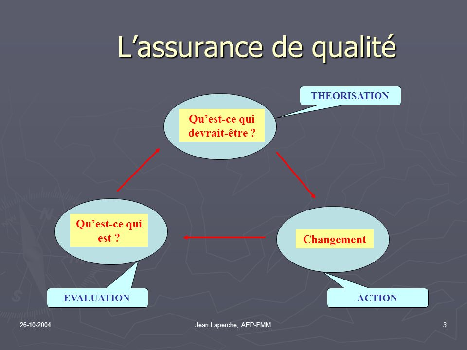 26-10-2004Jean Laperche, AEP-FMM3 Quest-ce qui devrait-être ? Changement Quest-ce qui est ? Lassurance de qualité Lassurance de qualité THEORISATION A