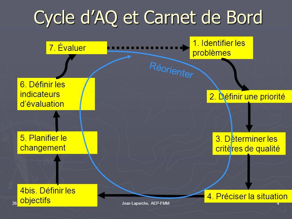 26-10-2004Jean Laperche, AEP-FMM4 Cycle dAQ et Carnet de Bord 1. Identifier les problèmes 2. Définir une priorité 3. Déterminer les critères de qualit