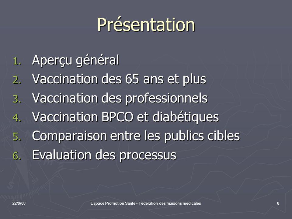 22/9/08Espace Promotion Santé - Fédération des maisons médicales8 Présentation 1. Aperçu général 2. Vaccination des 65 ans et plus 3. Vaccination des