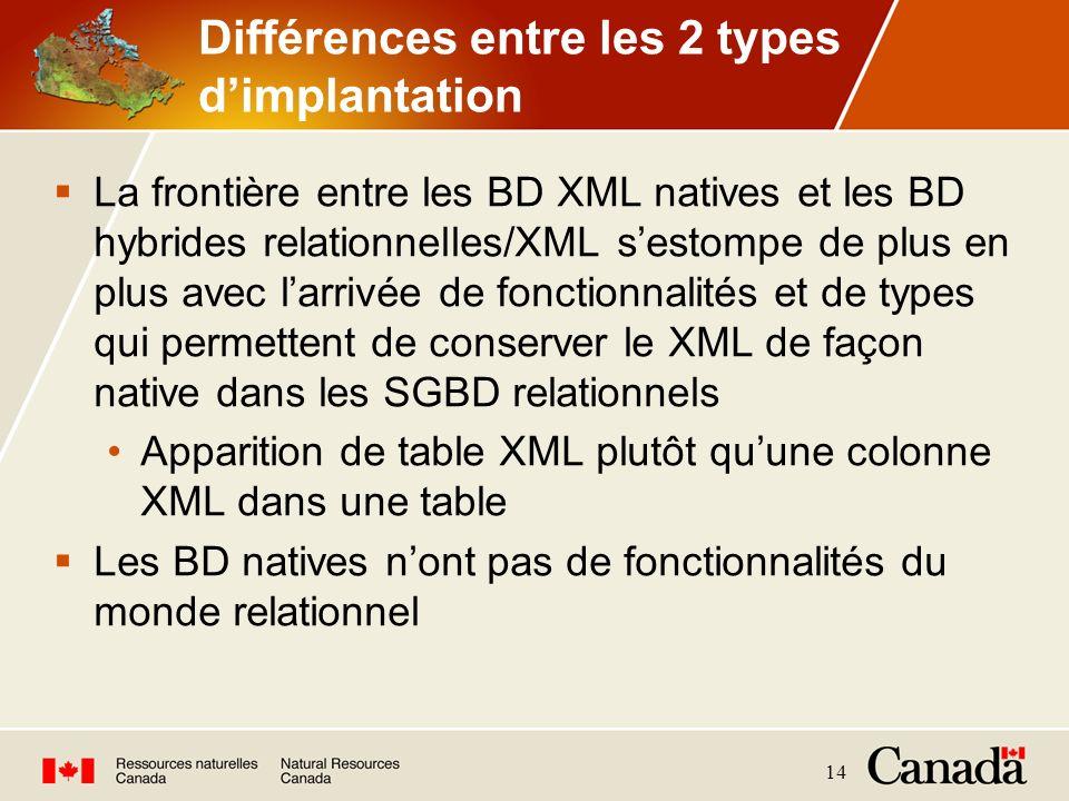 14 Différences entre les 2 types dimplantation La frontière entre les BD XML natives et les BD hybrides relationnelles/XML sestompe de plus en plus av