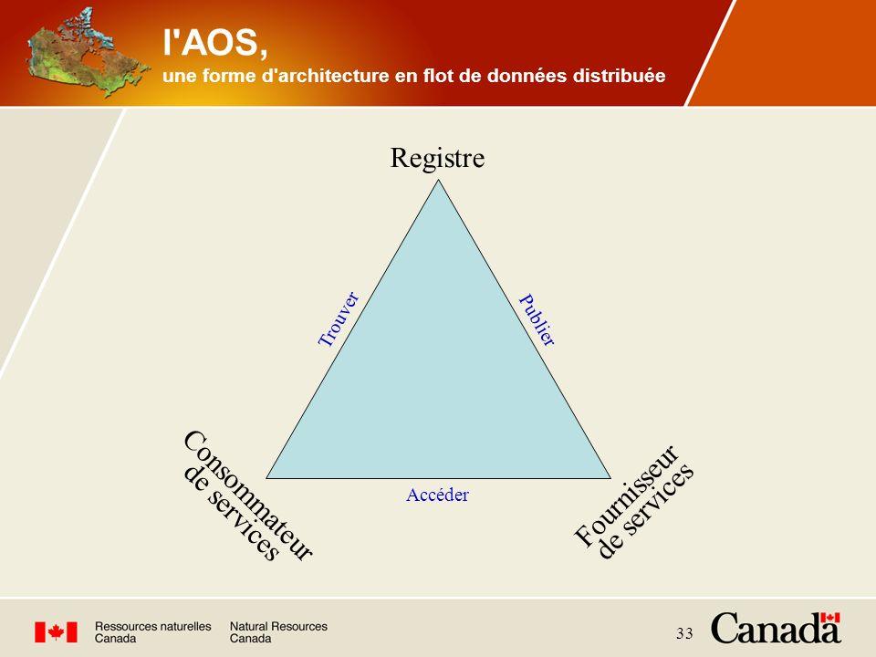 33 l'AOS, une forme d'architecture en flot de données distribuée Registre Consommateur de services Publier Trouver Accéder Fournisseur de services