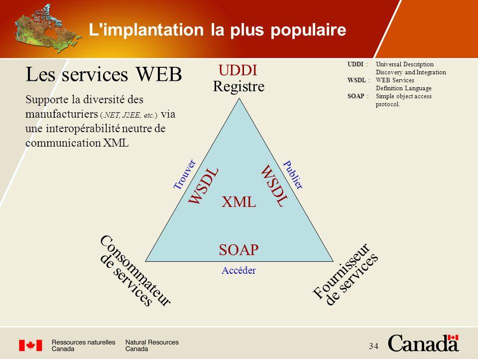 34 L'implantation la plus populaire Registre Consommateur de services Publier Trouver Accéder Les services WEB WSDL SOAP XML Supporte la diversité des