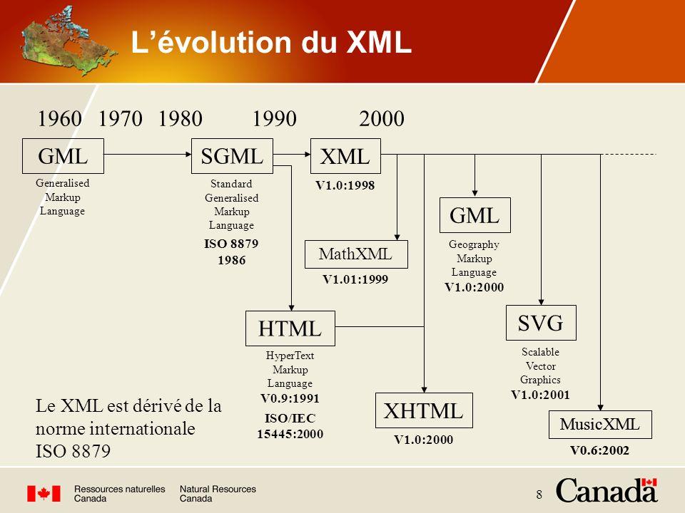 8 Lévolution du XML GML 19601970198019902000 Standard Generalised Markup Language ISO 8879 1986 SGML Generalised Markup Language XML V1.0:1998 HTML Hy
