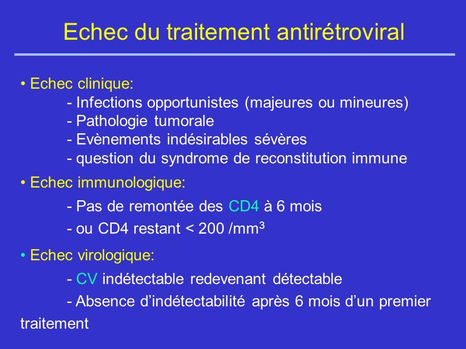 Echec du traitement antirétroviral Echec clinique: - Infections opportunistes (majeures ou mineures) - Pathologie tumorale - Evènements indésirables sévères - question du syndrome de reconstitution immune Echec immunologique: - Pas de remontée des CD4 à 6 mois - ou CD4 restant < 200 /mm 3 Echec virologique: - CV indétectable redevenant détectable - Absence dindétectabilité après 6 mois dun premier traitement