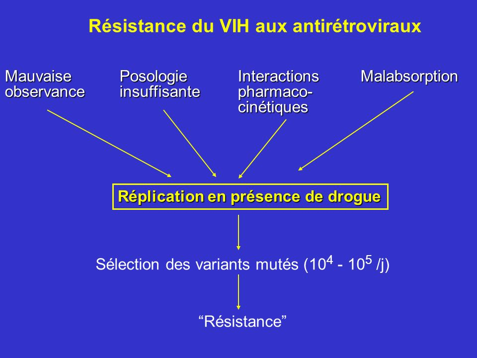 MauvaisePosologie Interactions Malabsorption observance insuffisante pharmaco- cinétiques cinétiques Réplication en présence de drogue Sélection des v