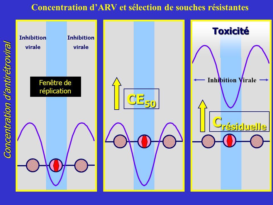 CE 50 Fenêtre de réplication Inhibition virale Inhibition virale Toxicité C résiduelle Concentration dantirétroviral Inhibition Virale Concentration dARV et sélection de souches résistantes