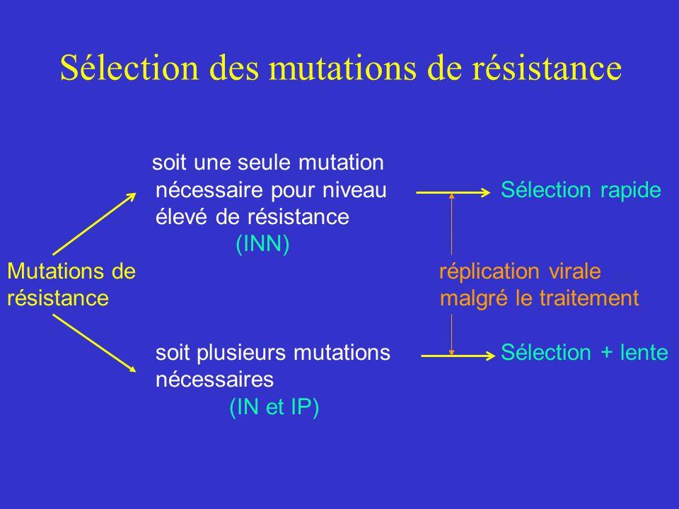 Sélection des mutations de résistance soit une seule mutation nécessaire pour niveau Sélection rapide élevé de résistance (INN) Mutations de réplication virale résistance malgré le traitement soit plusieurs mutations Sélection + lente nécessaires (IN et IP)