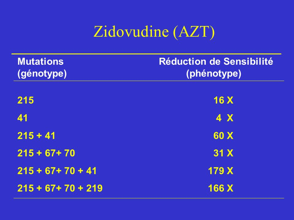 Zidovudine (AZT) Mutations Réduction de Sensibilité (génotype) (phénotype) 21516 X 41 4 X 215 + 4160 X 215 + 67+ 7031 X 215 + 67+ 70 + 41 179 X 215 + 67+ 70 + 219 166 X