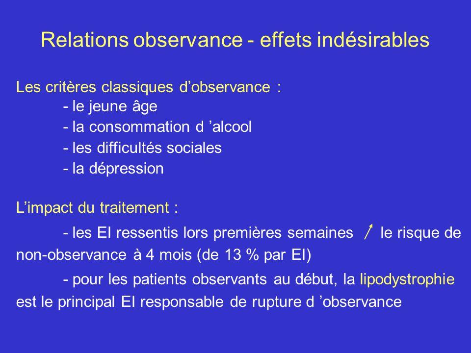 Relations observance - effets indésirables Les critères classiques dobservance : - le jeune âge - la consommation d alcool - les difficultés sociales