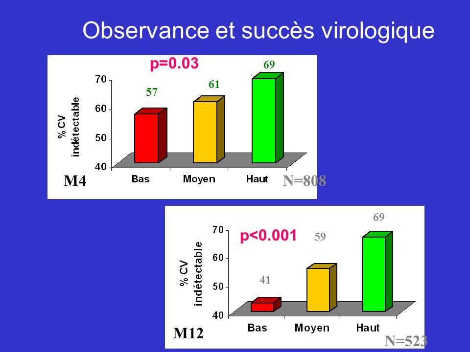 Observance et succès virologique M4 M20 M12 p=0.03 p<0.001 57 69 61 41 69 59 N=808 N=523