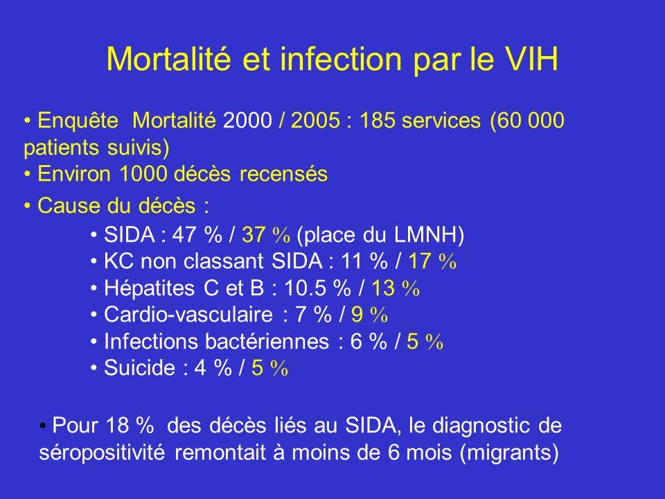 Mortalité et infection par le VIH Enquête Mortalité 2000 / 2005 : 185 services (60 000 patients suivis) Environ 1000 décès recensés Cause du décès : SIDA : 47 % / 37 % (place du LMNH) KC non classant SIDA : 11 % / 17 % Hépatites C et B : 10.5 % / 13 % Cardio-vasculaire : 7 % / 9 % Infections bactériennes : 6 % / 5 % Suicide : 4 % / 5 % Pour 18 % des décès liés au SIDA, le diagnostic de séropositivité remontait à moins de 6 mois (migrants)