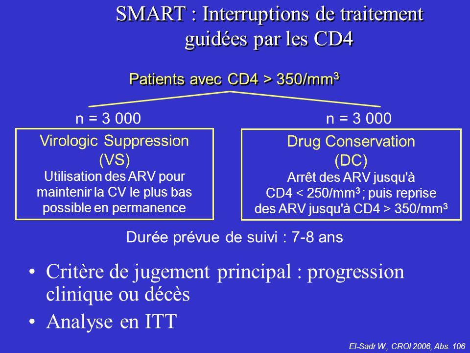Drug Conservation (DC) Arrêt des ARV jusqu à CD4 350/mm 3 Virologic Suppression (VS) Utilisation des ARV pour maintenir la CV le plus bas possible en permanence Patients avec CD4 > 350/mm 3 n = 3 000 Durée prévue de suivi : 7-8 ans Critère de jugement principal : progression clinique ou décès Analyse en ITT SMART : Interruptions de traitement guidées par les CD4 El-Sadr W., CROI 2006, Abs.