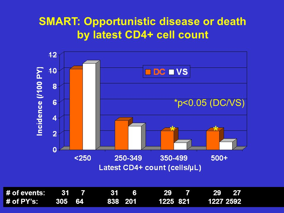 SMART: Opportunistic disease or death by latest CD4+ cell count # of events: 31 7 31 6 29 7 29 27 # of PYs: 305 64 838 201 1225 821 1227 2592 * * *p<0