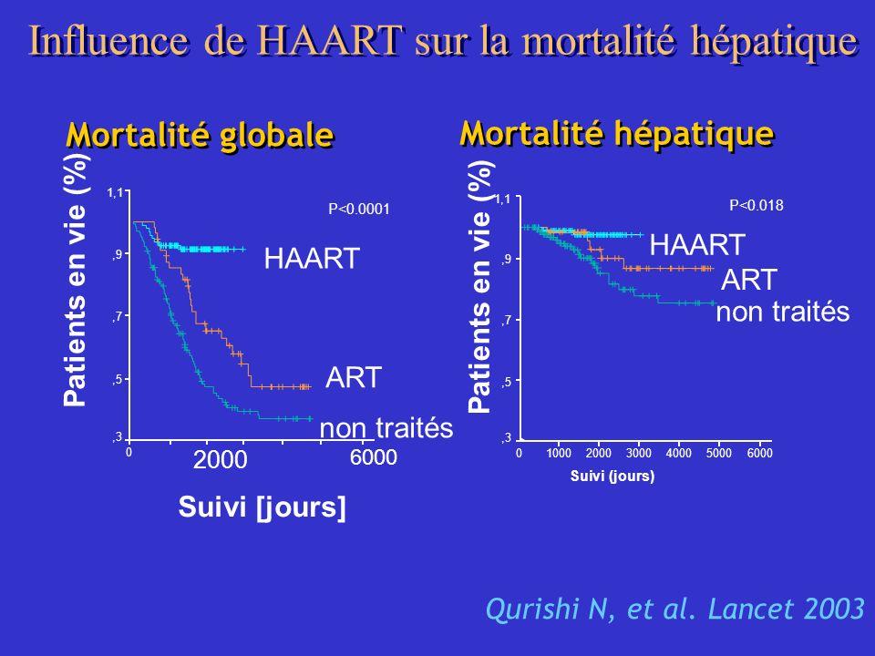 Influence de HAART sur la mortalité hépatique Qurishi N, et al. Lancet 2003 Mortalité globale Suivi [jours] 2000 0 Patients en vie (%) 1,1,9,7,5,3 P<0