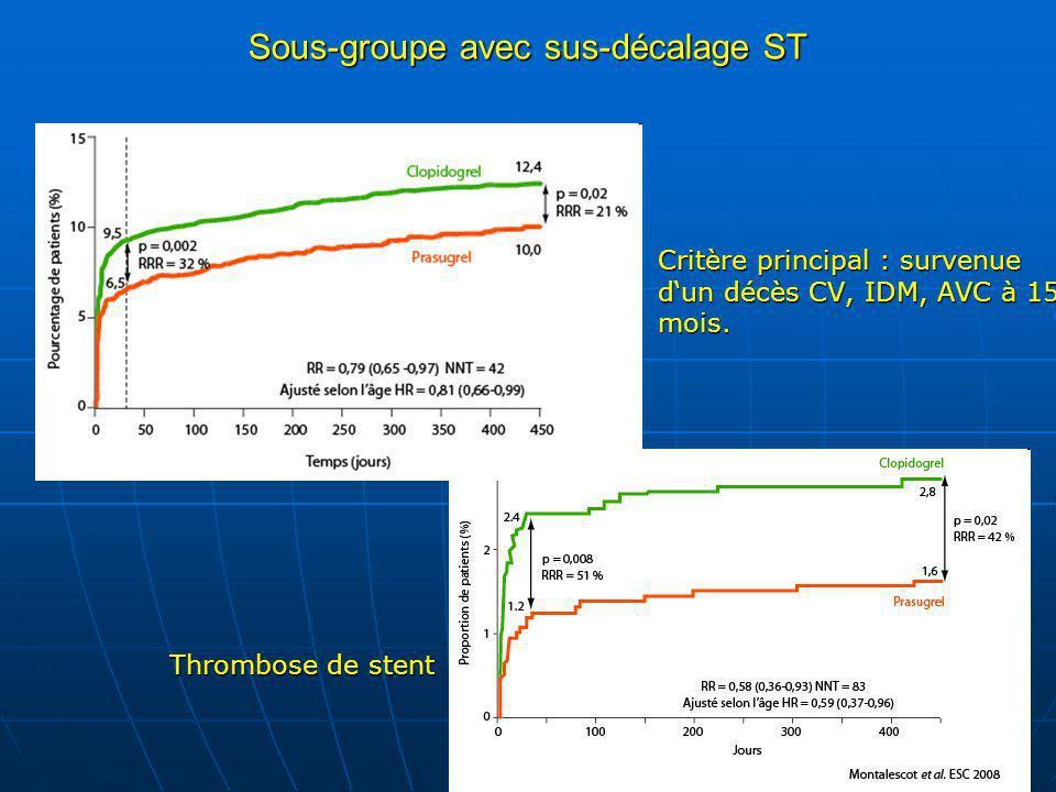Sous-groupe avec sus-décalage ST Thrombose de stent. Thrombose de stent. Critère principal : survenue dun décès CV, IDM, AVC à 15 mois. Critère princi