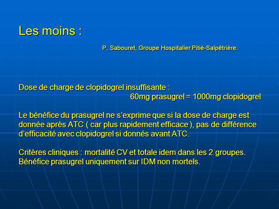 Les moins : P. Sabouret, Groupe Hospitalier Pitié-Salpêtrière. Dose de charge de clopidogrel insuffisante : 60mg prasugrel = 1000mg clopidogrel Le bén