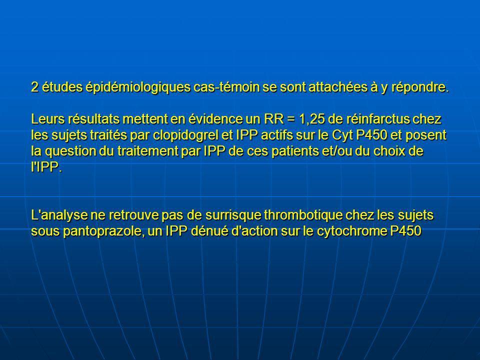 2 études épidémiologiques cas-témoin se sont attachées à y répondre. Leurs résultats mettent en évidence un RR = 1,25 de réinfarctus chez les sujets t