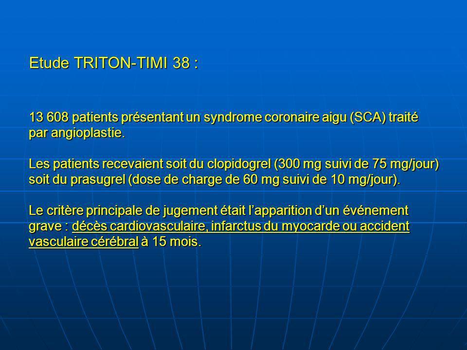 Etude TRITON-TIMI 38 : 13 608 patients présentant un syndrome coronaire aigu (SCA) traité par angioplastie. Les patients recevaient soit du clopidogre