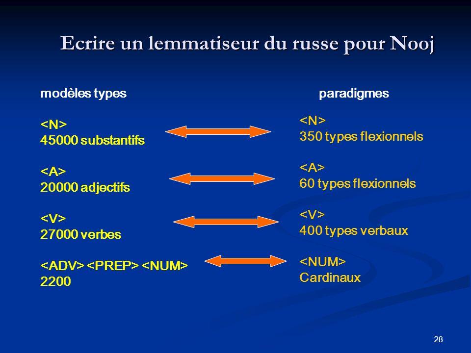 28 modèles types 45000 substantifs 20000 adjectifs 27000 verbes 2200 paradigmes Ecrire un lemmatiseur du russe pour Nooj 350 types flexionnels 60 type