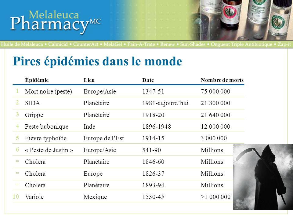 La découverte de nouveaux médicaments Des années 1930 à nos jours : linversion des tendances