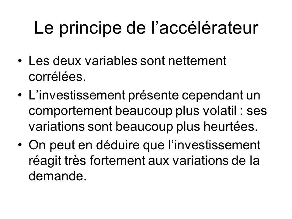 Le principe de laccélérateur Les deux variables sont nettement corrélées.