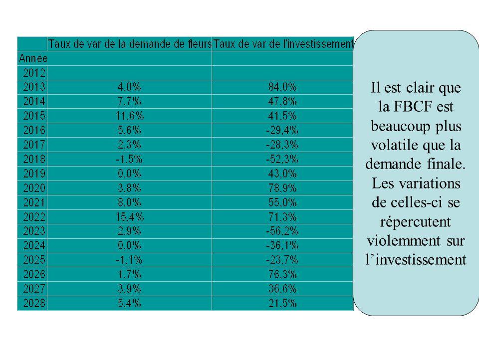 Comparons les évolutions de la demande et celles de linvestissement : -Calculer le taux de variations de la demande de fleurs dune année sur lautre -Même question pour lachat de sécateurs Il est clair que la FBCF est beaucoup plus volatile que la demande finale.