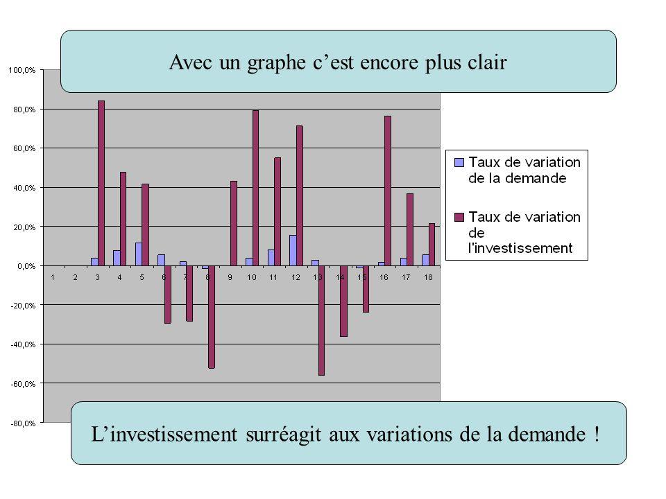 Avec un graphe cest encore plus clair Linvestissement surréagit aux variations de la demande !