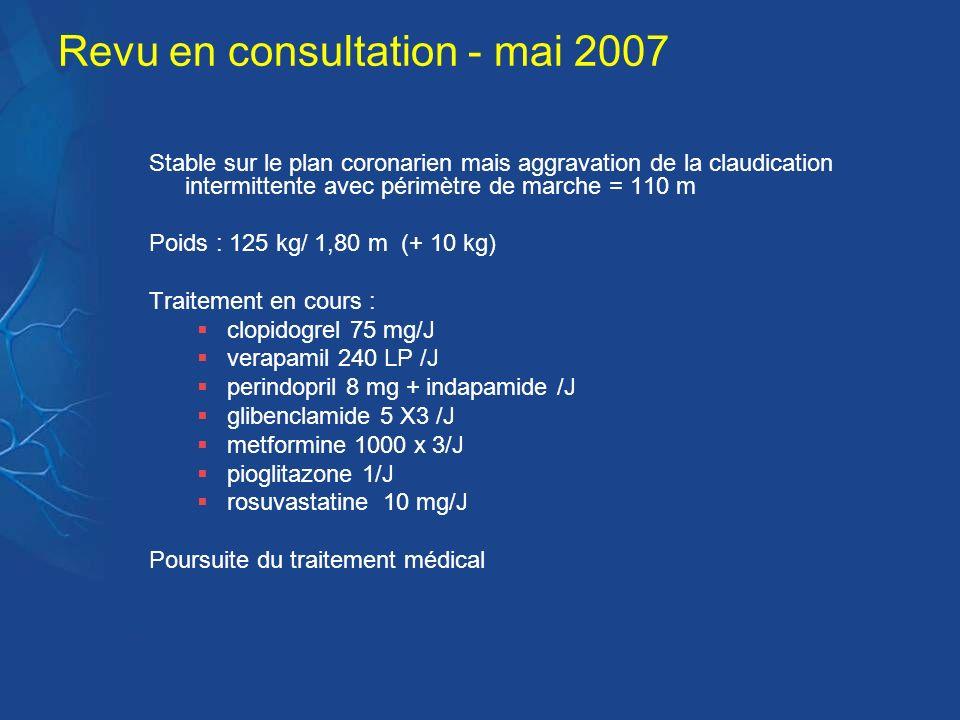 Revu en consultation - mai 2007 Stable sur le plan coronarien mais aggravation de la claudication intermittente avec périmètre de marche = 110 m Poids
