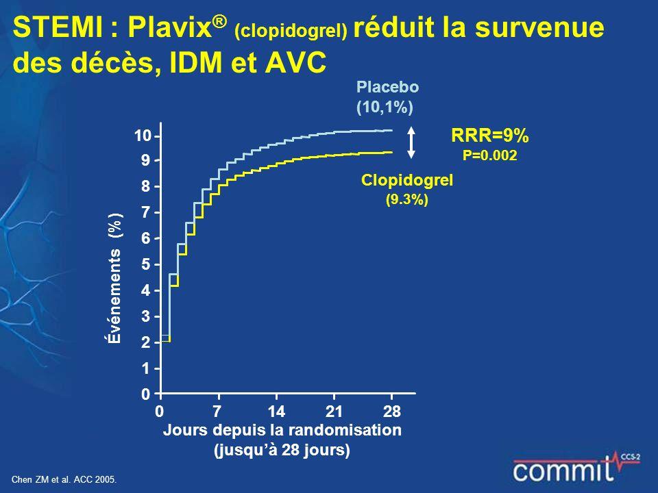 07142128 0 1 2 3 4 5 6 7 8 9 10 Jours depuis la randomisation (jusquà 28 jours) Placebo (10,1%) Événements (%) STEMI : Plavix ® (clopidogrel) réduit l