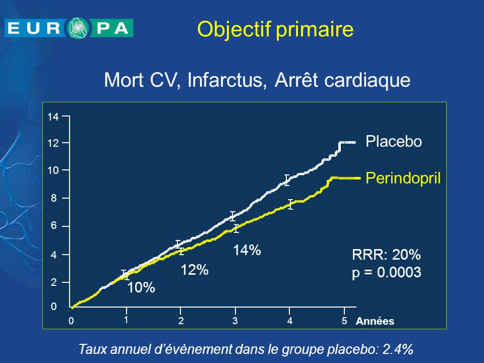 Objectif primaire Mort CV, Infarctus, Arrêt cardiaque Taux annuel dévènement dans le groupe placebo: 2.4% Perindopril Placebo p = 0.0003 RRR: 20% Anné