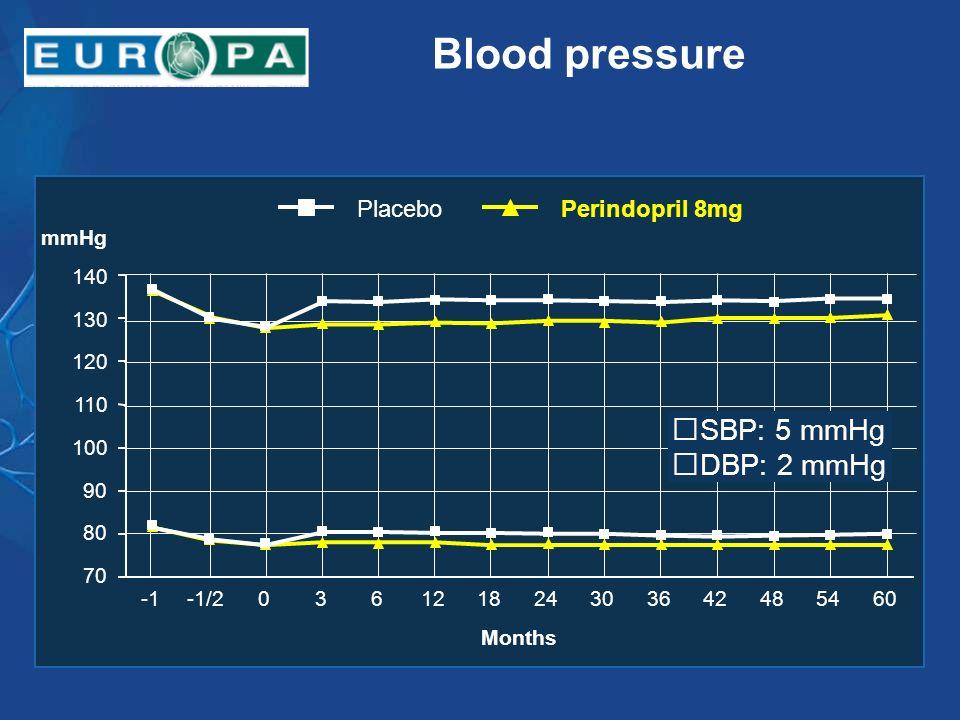 Blood pressure -1/2036121824303642485460 Months 70 80 90 100 110 120 130 140 mmHg SBP: 5 mmHg DBP: 2 mmHg Perindopril 8mgPlacebo