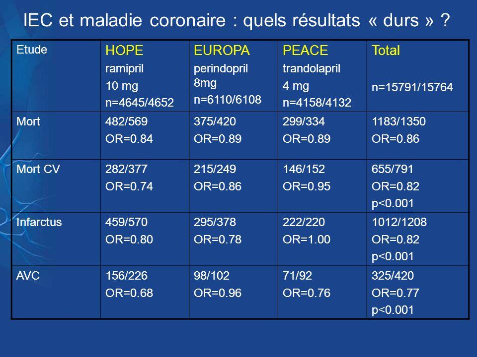 IEC et maladie coronaire : quels résultats « durs » ? Etude HOPE ramipril 10 mg n=4645/4652 EUROPA perindopril 8mg n=6110/6108 PEACE trandolapril 4 mg