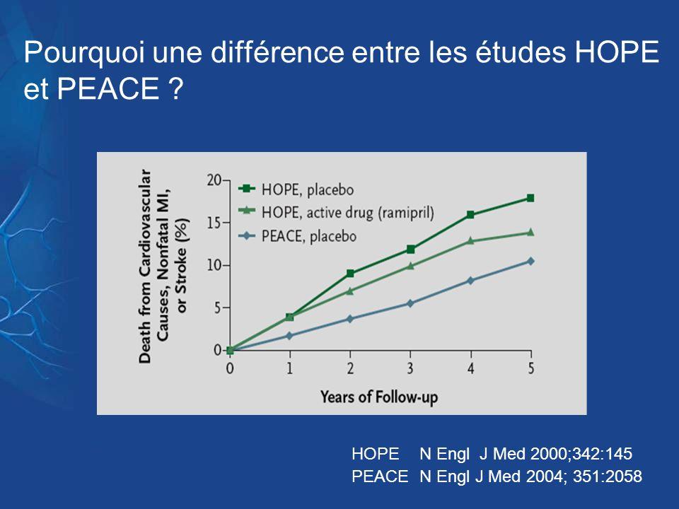 Pourquoi une différence entre les études HOPE et PEACE ? HOPE N Engl J Med 2000;342:145 PEACE N Engl J Med 2004; 351:2058