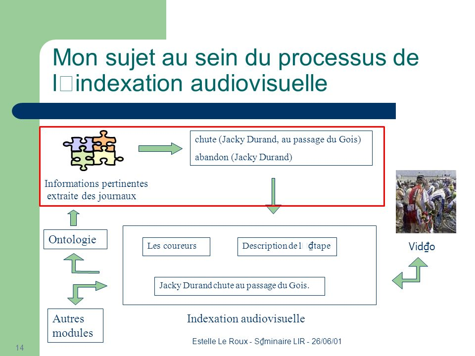 Estelle Le Roux - S minaire LIR - 26/06/01 14 Mon sujet au sein du processus de l'indexation audiovisuelle Informations pertinentes extraite des journaux chute (Jacky Durand, au passage du Gois) abandon (Jacky Durand) Indexation audiovisuelle Les coureurs Description de l ' tape Jacky Durand chute au passage du Gois.