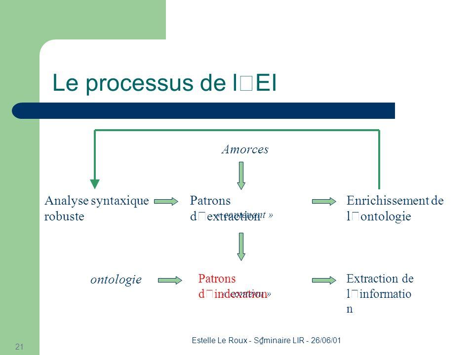 Estelle Le Roux - S minaire LIR - 26/06/01 21 Le processus de l'EI Analyse syntaxique robuste Patrons d ' extraction ontologie Patrons d ' indexation Enrichissement de l ' ontologie Amorces Extraction de l ' informatio n « contenu » « contenant »