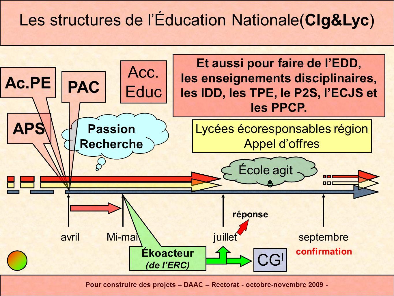 avriljuilletseptembre APS Mi-mai Ac.PE Les structures de lÉducation Nationale(Clg&Lyc) Pour construire des projets – DAAC – Rectorat - octobre-novembr