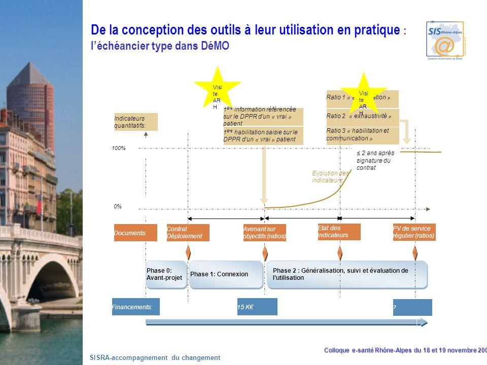 Colloque e-santé Rhône-Alpes du 18 et 19 novembre 2008 SISRA-accompagnement du changement Phasage du projet DPPR au sein des établissements de santé Phase 0: Avant-projet Phase 1: Connexion Phase 2 : Généralisation, suivi et évaluation de lutilisation Contrat Déploiement Avenant sur objectifs (ratios) 1 ère information référencée sur le DPPR dun « vrai » patient 1 ère habilitation saisie sur le DPPR dun « vrai » patient Ratio 1 « alimentation » Ratio 3 « habilitation et communication » PV de service régulier (ratios) Indicateurs quantitatifs: Documents: 100% 0% Evolution des indicateurs Etat des indicateurs Financements:15 K .