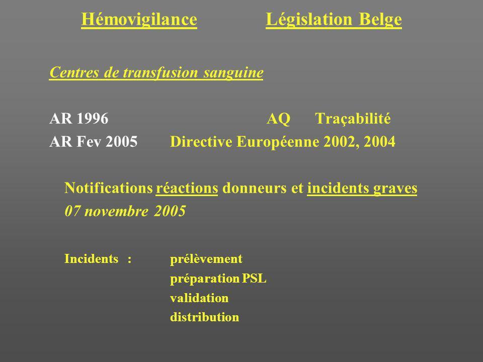 Hémovigilance Législation Belge Centres de transfusion sanguine AR 1996AQTraçabilité AR Fev 2005 Directive Européenne 2002, 2004 Notifications réactio